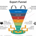 Het belang van een export funnel